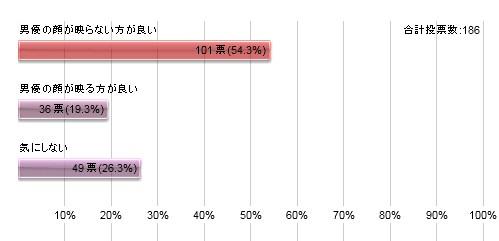 グラフ110815